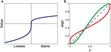 fourfold pattern prospect theory frontiers risk sensitivity in sensorimotor control