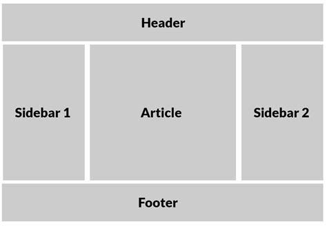 css layout header menu content footer css grid one layout multiple ways css tricks