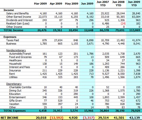 Personal Balance Sheet, Net Worth, Income, and Expenses