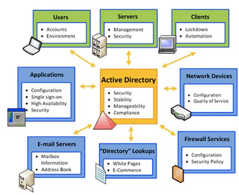 Finder Services Image Gallery Directory Services