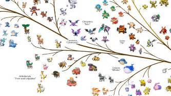 reddit what is this tree the pokemon tree of life is