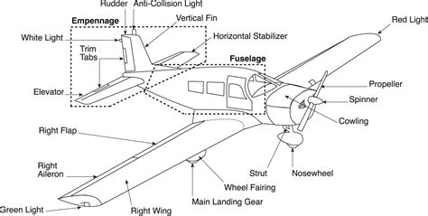 airplane diagram for aerodynamics construction part 1 learn to fly