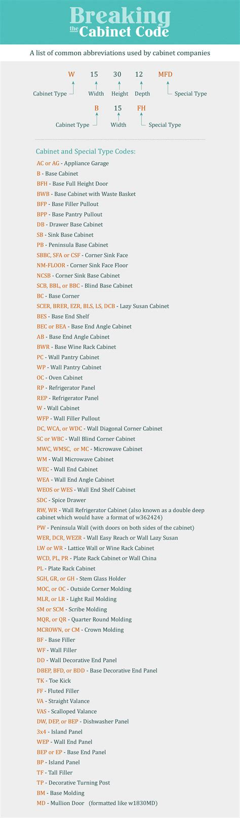 Kitchen Cabinet Codes | cracking the kitchen cabinet code kitchen cabinet code