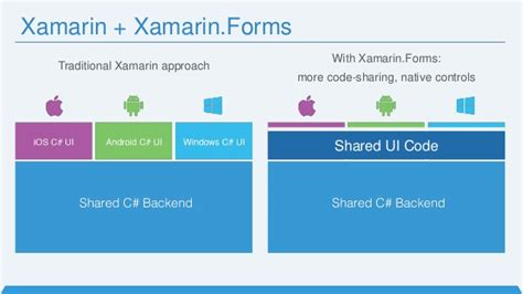 c xamarin forms relative layout won t stack stack introduction to xamarin forms
