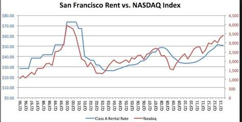 bay area housing market find orange county real estate the san francisco housing market and tech bubble