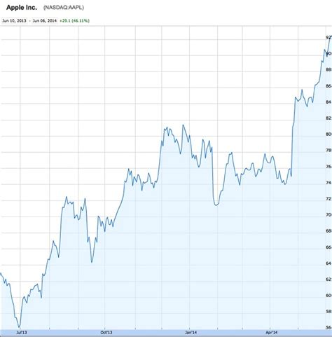 apple stock apple stock splits 7 for 1 opens at 92 with all time