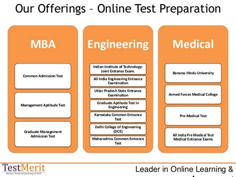 Professional Preparation Mba by Test Merit Partner Manual