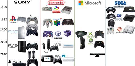 console evolution evolution des consoles sur le forum g 233 n 233 ral jeux vid 233 o