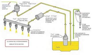 Fuel System Schematic C4 Urs Fuel System From The Tank To Injectors And Back