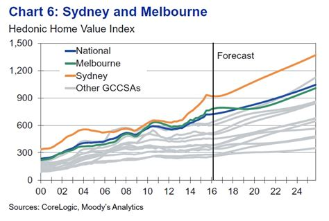 moody s reckons there s no property in australia