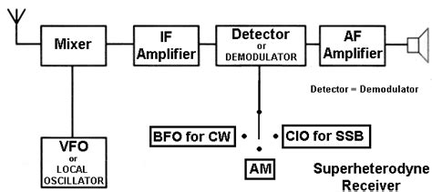 block diagram superheterodyne receiver superheterodyne transmitter circuit image pictures of
