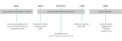 design pattern notify notifications android 4 4 and lower android developers