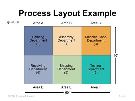 Process Layout With Exles | 9 layout decisions powerpoint presentation to accompany