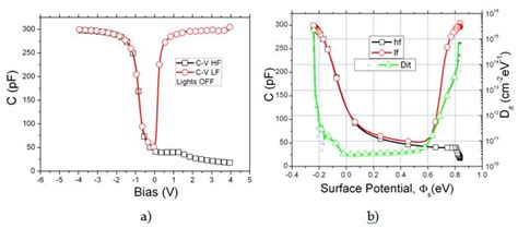 cv characteristics of mos capacitor ppt radiation hardness of flash and nanoparticle memories intechopen