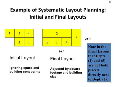 plan layout production management facility layout in production management