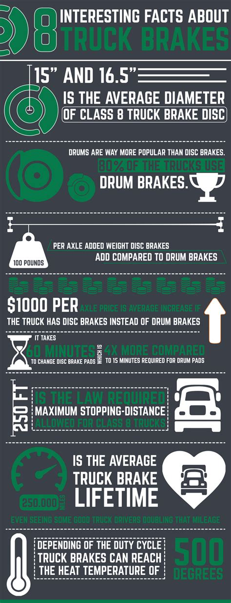 8 Facts About by Infographic 8 Interesting Facts About Truck Brakes