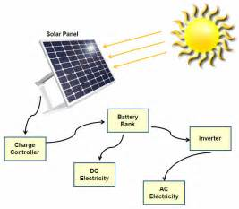 solar energy components solarpoweryourhouse org page 2