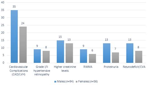 age group sectionals end organ damage in hypertensive geriatric age group a