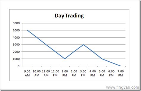 pattern day trader advantages advantages of day trading disadvantages of day trading