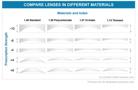 Lensa Hi Index 1 67 high index lenses from lensesrx
