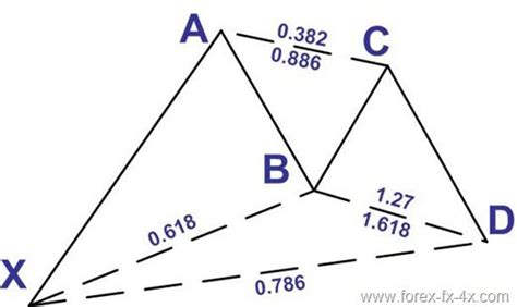 pattern analysis strategies 67 best forex iml images on pinterest stock charts