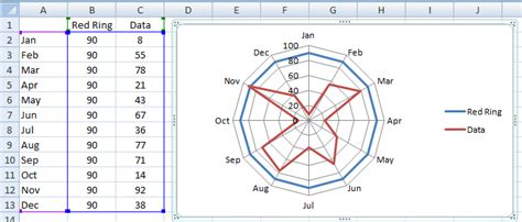 plotting data in a radar chart create a radar chart save a chart as excel dashboard templates how to highlight or color rings