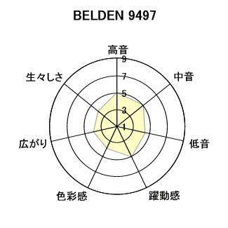 air loc template qed aet evo f125 belden 9497 スピーカー ケーブル 音質 試聴 比較テストのページです