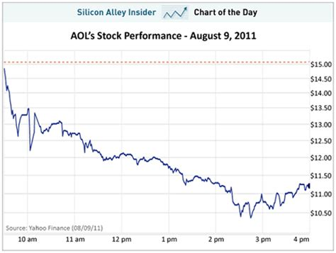 aol stock history chart nyse aol charting aol s nose dive on the stock market