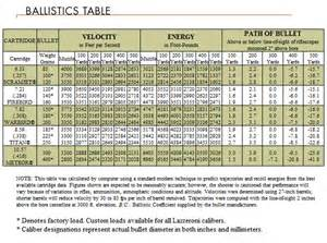 Ballistic Tables Ballistic Table Image Search Results