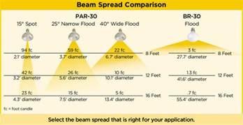 light level calculator measuring beam spread hd supply