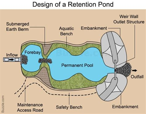 layout man definition really interesting things you need to know about retention