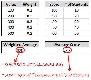 Weighted Average In Excel Formulas To Calculate Weighted Averages Weighted Means In Microsoft Weighted Moving Average Excel Template
