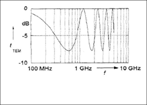 high pass filter gis partial discharge signal detection using ultra high frequency method in high voltage power