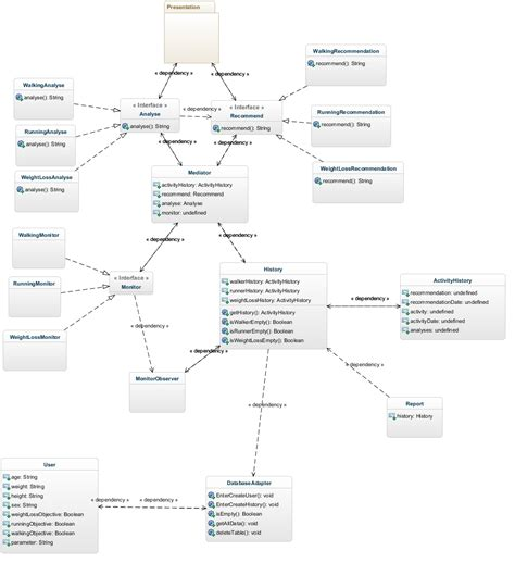 uml diagram application how to include android activities and screens in a uml