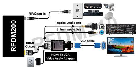rf coax to hdmi dvi vga component demodulator tv tuner for ntsc system