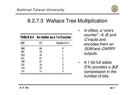 design of booth multiplier wallace tree multiplier