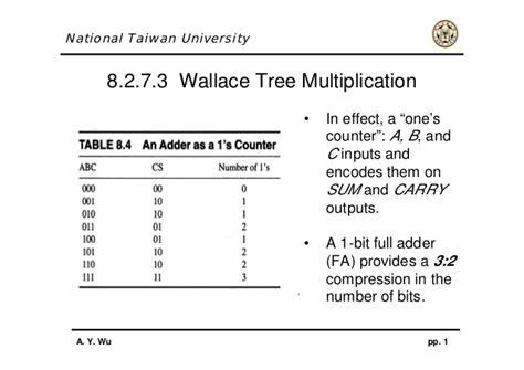 Wallace Tree Multiplier Tutorial | wallace tree multiplier