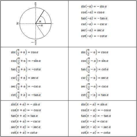 Cos Table by Trigonometric Equations