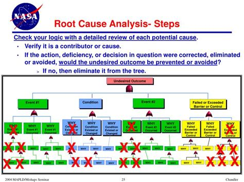Ppt Using Root Cause Analysis To Understand Failures Accidents Powerpoint Presentation Id Root Cause Analysis Powerpoint