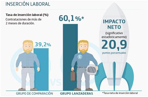 insercion laboral las lanzaderas de empleo y emprendimiento solidario