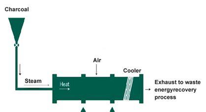 Terbaik Powdered Activated Carbon Karbon Aktif Bubuk aktif karbon lapis kimya