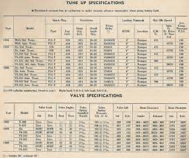 Ford Motor Sizes V8 Engine Sizes V8 Free Engine Image For User Manual