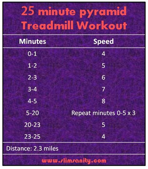 workouts slim sanity 17 best images about treadmill workouts on pinterest