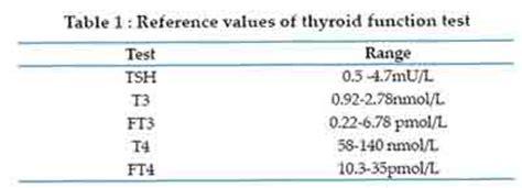 tsh reflex test pp lab report thyroid carrentaldavao x fc2
