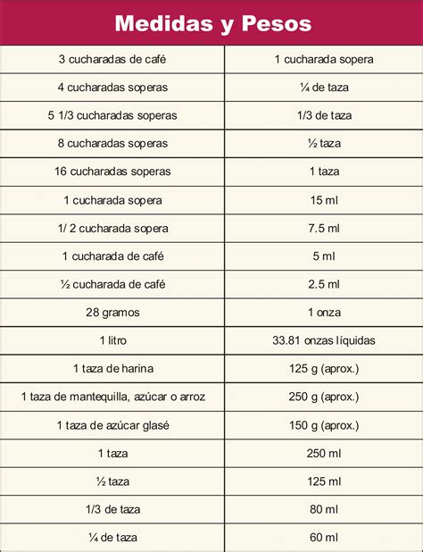 tabla de equivalencia tabla de equivalencias en litros mililitros tazas y