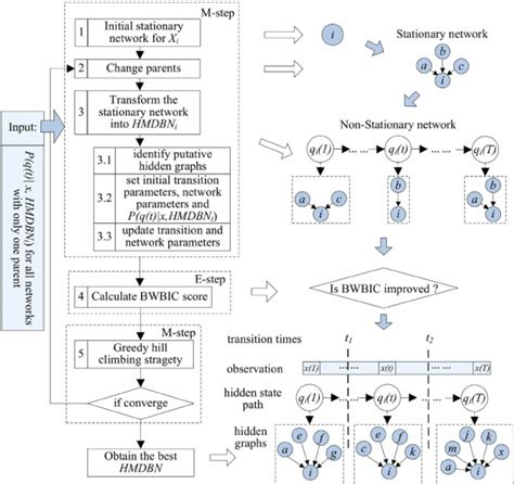 pattern of evidence showing flow chart for the hmdbn structure learning algorithm the