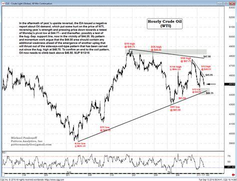 fx foreign exchange committee pattern recognition test all eyes remain on the direction of oil