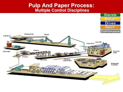 pulp paper process supplychain pictures pulp and paper process paper manufacturing process