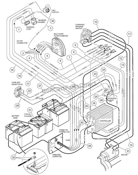 golf cart wiring diagram club car wiring diagram and