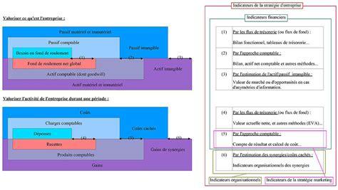 performance evaluation sles 201 valuation d entreprise wikimonde